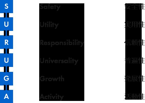 Safety 安全性, Utility 実用性, Responsibility 信頼性, Universality 普遍性, Growth 発展性, Activity 活動性